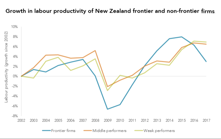 Weak innovation, competition factors in low productivity